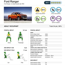 Ford-Ranger-EURONCAP-results-01